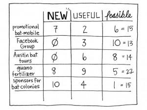 NUF-тест. Методика проведения