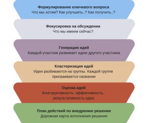 Принципы и правила фасилитации. Что такое фасилитация
