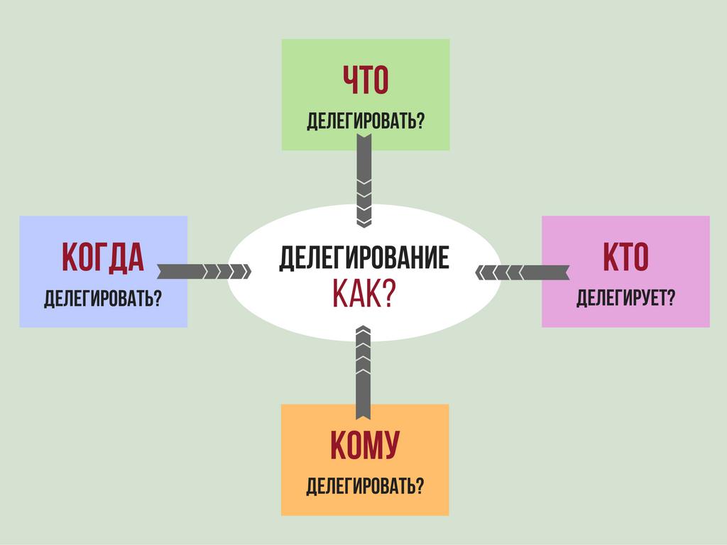 Процесс делегирования: что, кто, кому, когда
