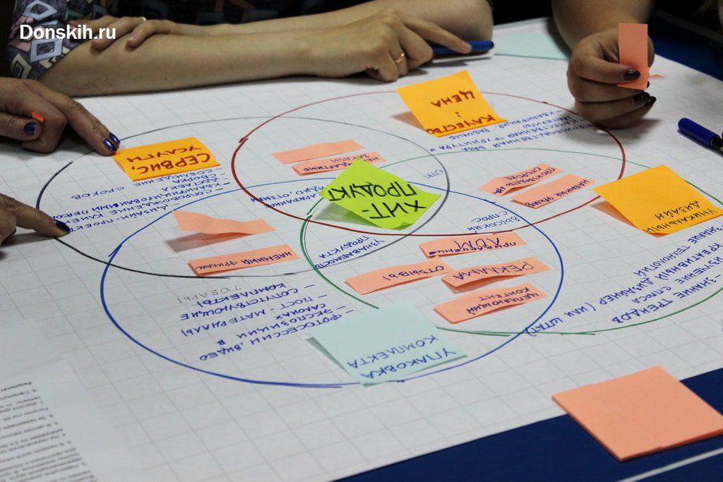 Креативная среда. Проект Консалтинговой группы Донских