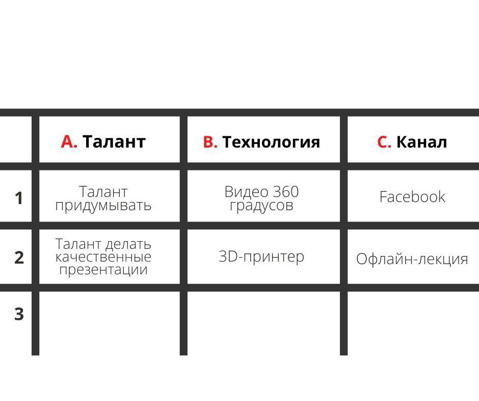 """Матрица стартапа"": развиваем креативный потенциал"