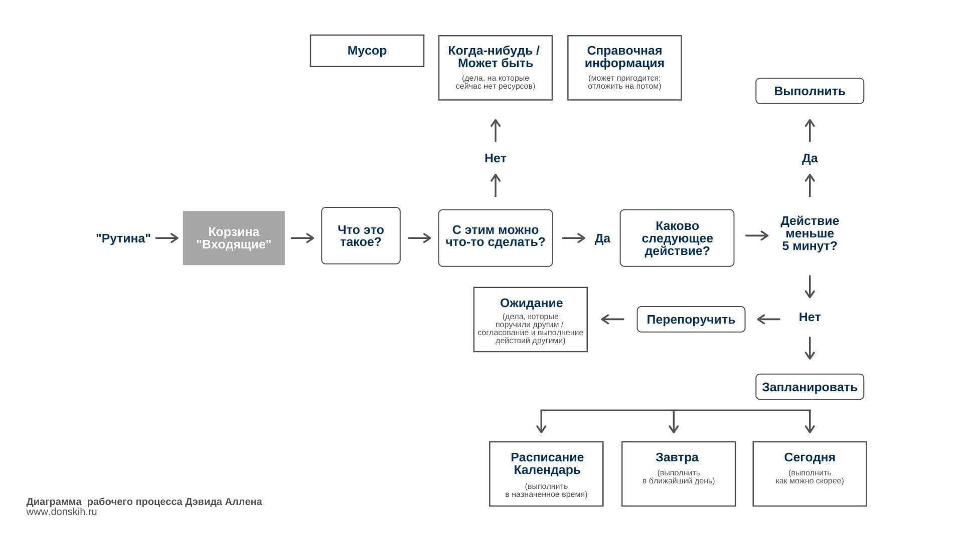 Как планировать дела? Диаграмма рабочего процесса Дэвида Аллена GTD